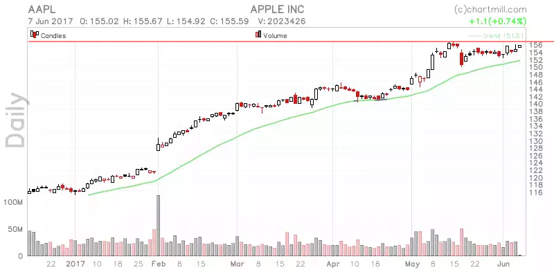 AAPL_chart