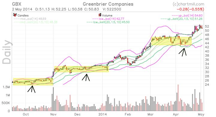 GBX_chart