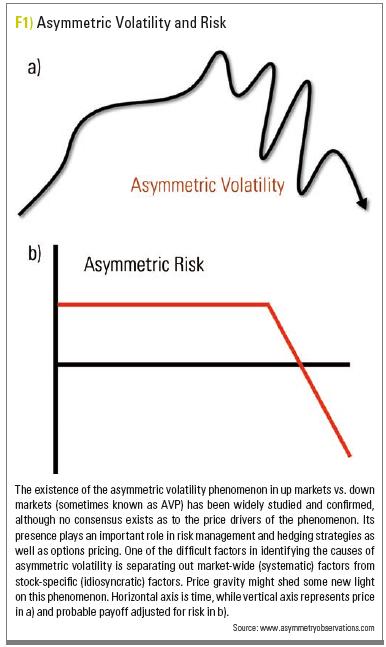 AsymmetricVolatilityAndRisk