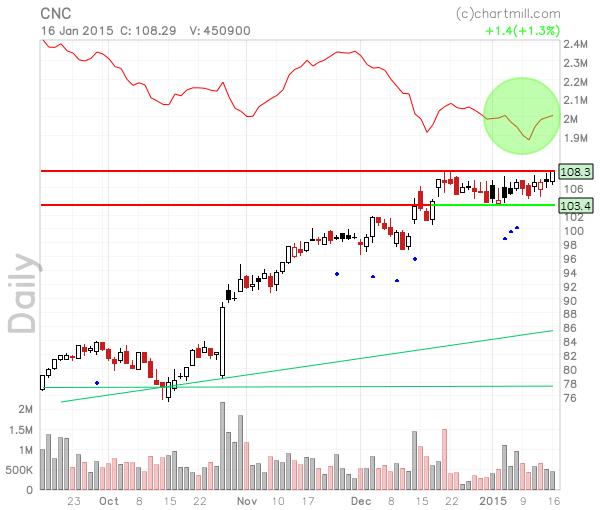 CNC_chart