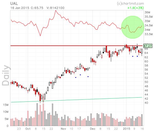 UAL_chart