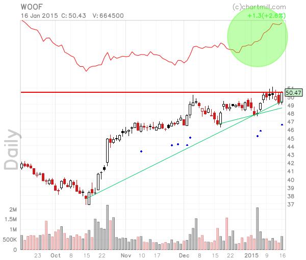 WOOF_chart
