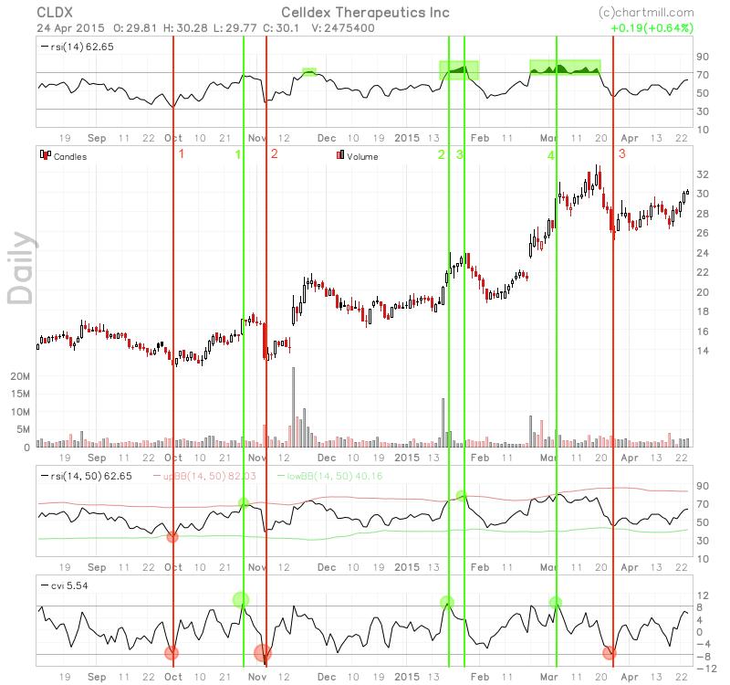 CLDX_chart