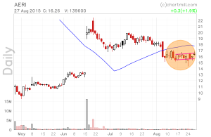 AERI_chart (2)