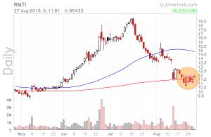 RMTI_chart (1)