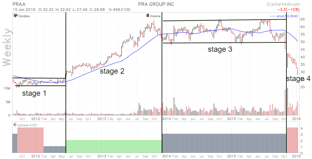 PRAA_chart