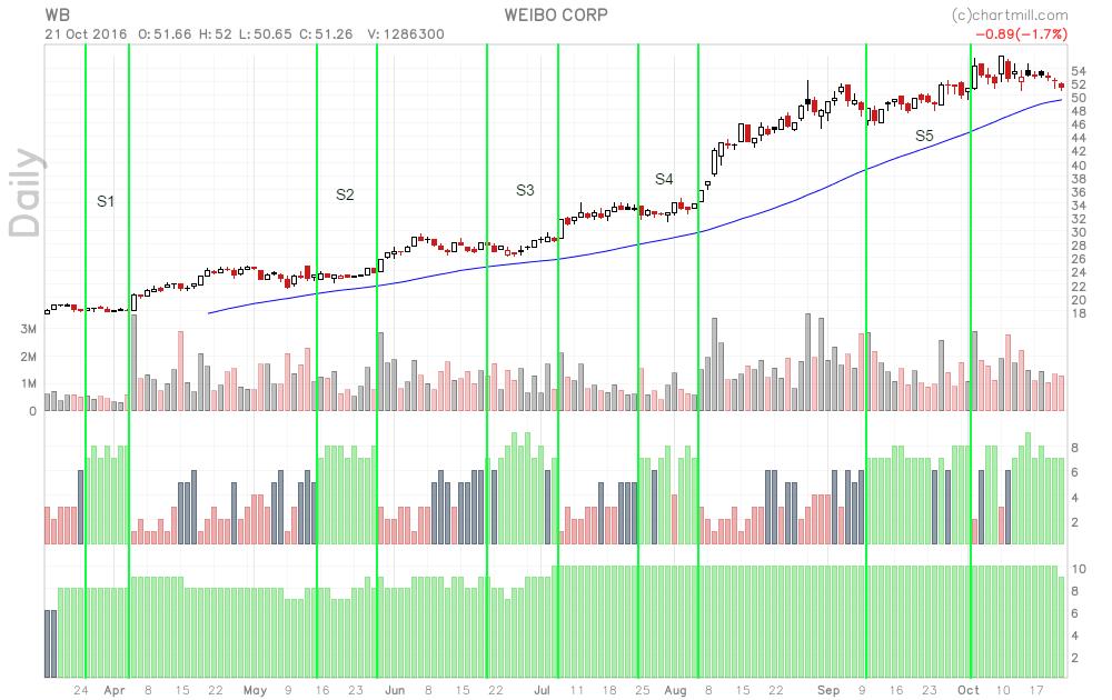 WB_chart