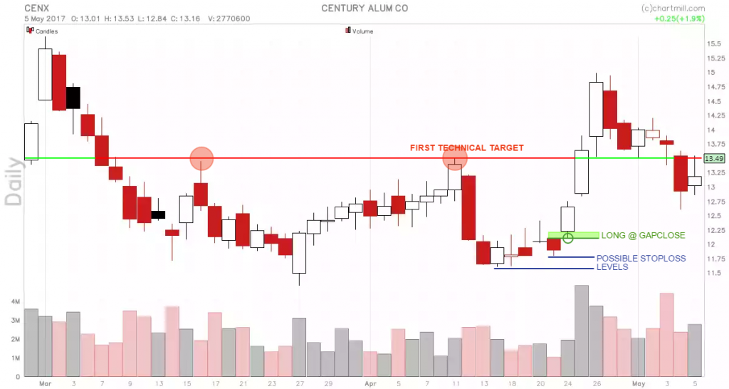 CENX_chart