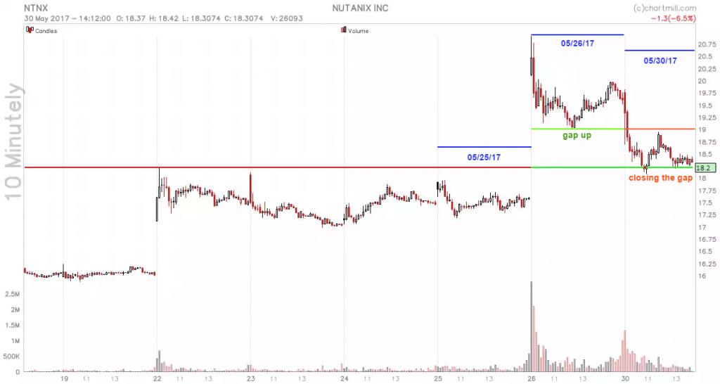 NTNX_chart (1)