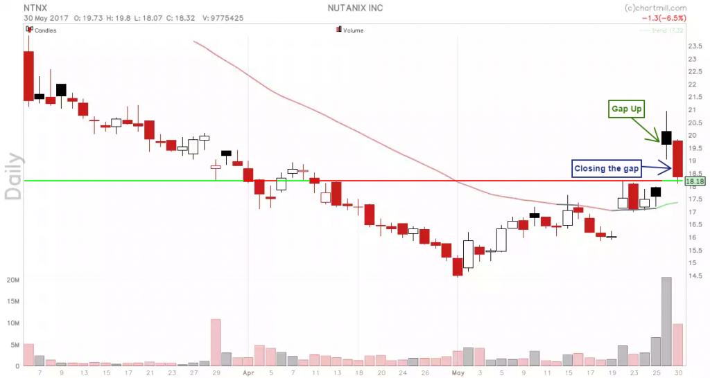 NTNX_chart