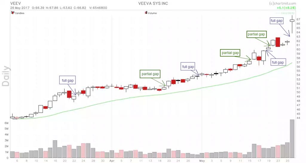 VEEV_chart