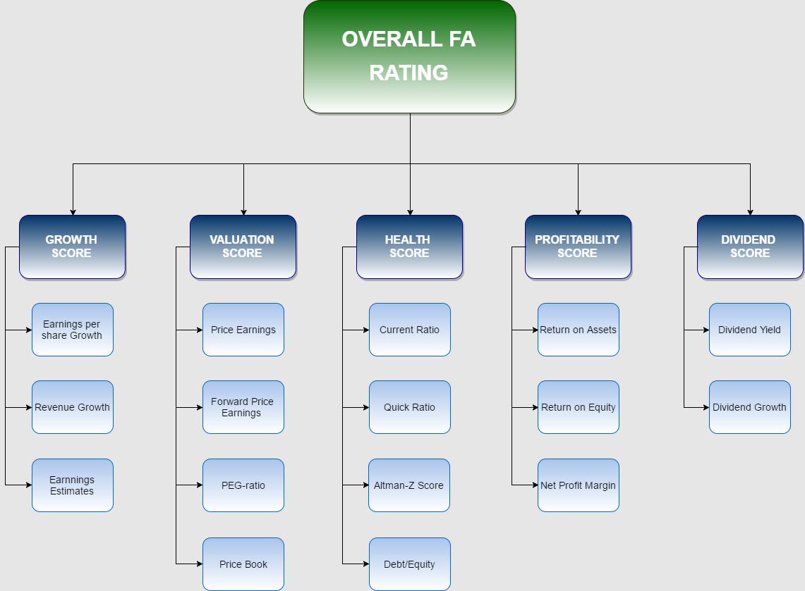 ChartMill FA+TA rating Flowchart (1)
