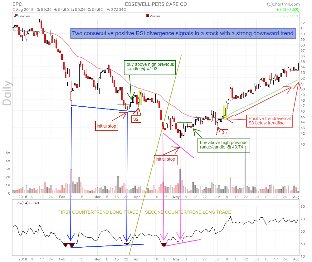 EPC_chart