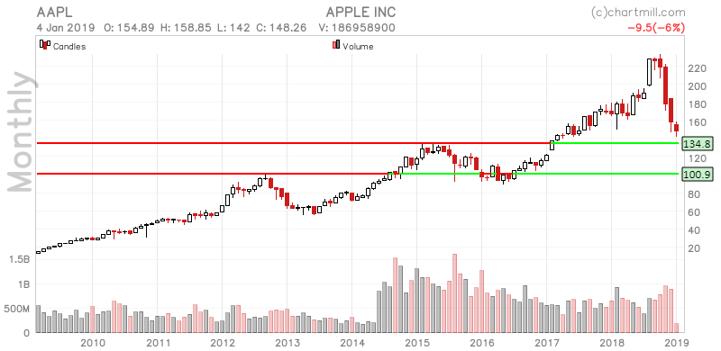 AAPL_chart (3)