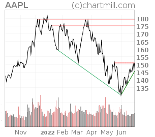 Nasdaq aapl technical analysis report