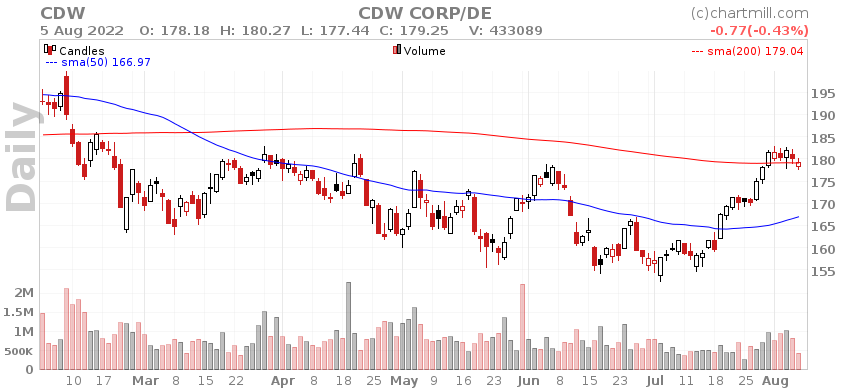 CDW Daily chart