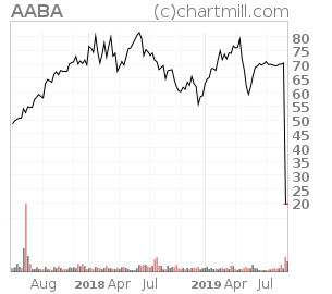 NASDAQ:AABA Technical Analysis Report