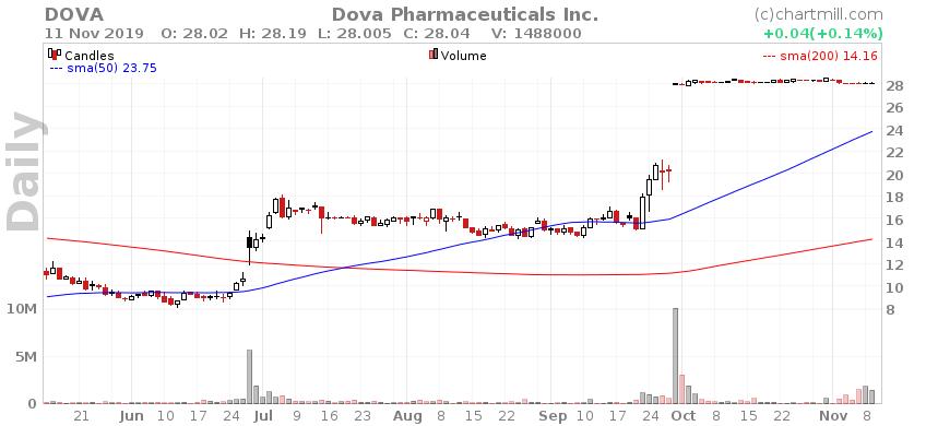 DOVA Daily chart