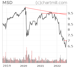 NYSE:MSD Technical Analysis Report