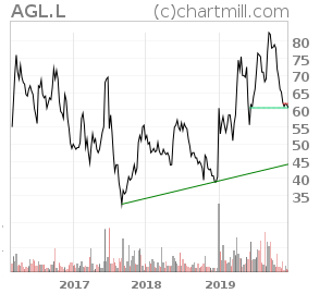 LSE:AGL Technical Analysis Report
