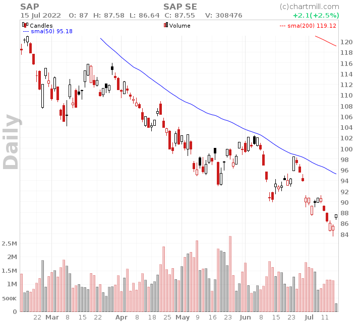 SAP Daily chart